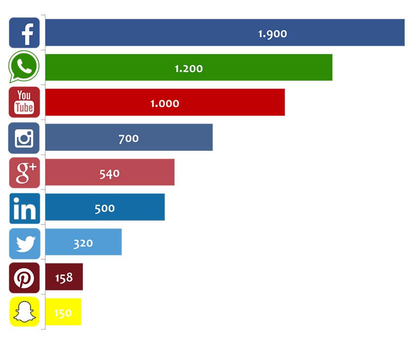 usuarios en redes sociales 2017